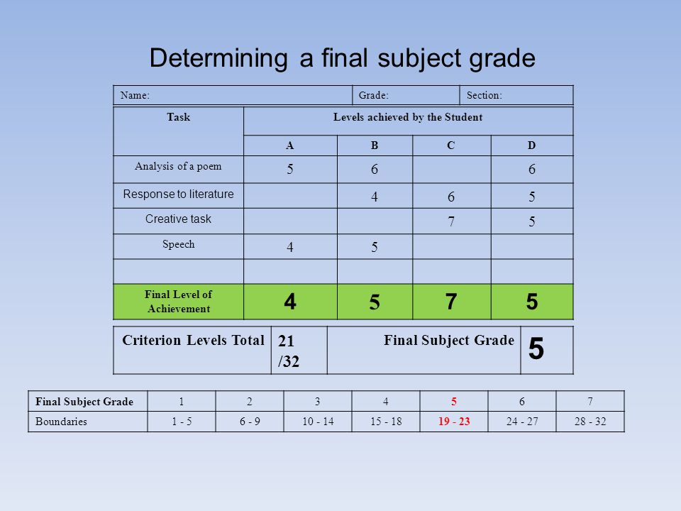Name:Grade:Section: TaskLevels achieved by the Student ABCD Analysis of a poem 566 Response to literature 465 Creative task 75 Speech 45 Final Level o