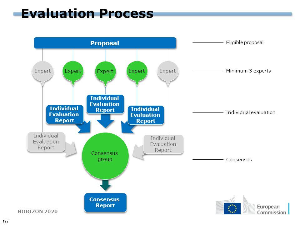 HORIZON 2020 16 Evaluation Process Individual Evaluation Report Individual Evaluation Report Individual Evaluation Report Individual Evaluation Report