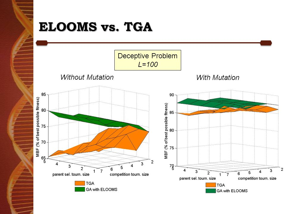 ELOOMS vs. TGA Without Mutation With Mutation Deceptive Problem L=100