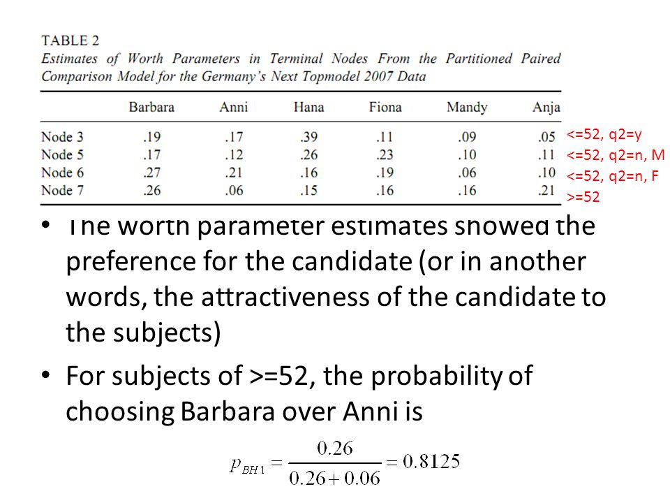 The worth parameter estimates showed the preference for the candidate (or in another words, the attractiveness of the candidate to the subjects) For subjects of >=52, the probability of choosing Barbara over Anni is <=52, q2=y <=52, q2=n, M <=52, q2=n, F >=52