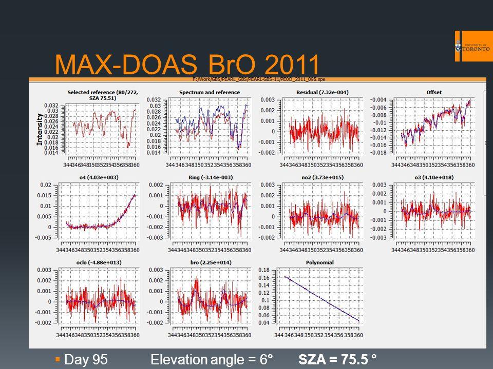 MAX-DOAS BrO 2011  Day 95Elevation angle = 6°SZA = 75.5 °