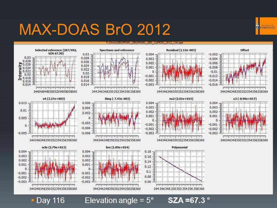 MAX-DOAS BrO 2012  Day 116Elevation angle = 5°SZA =67.3 °