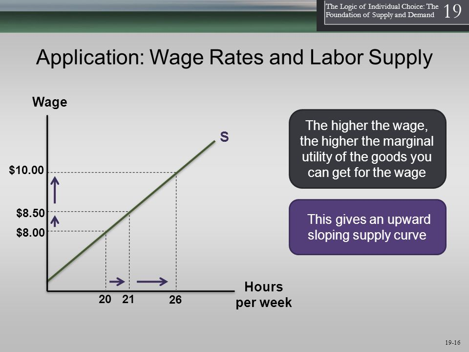 1 The Logic of Individual Choice: The Foundation of Supply and Demand 19 19-16 Application: Wage Rates and Labor Supply S Wage Hours per week The higher the wage, the higher the marginal utility of the goods you can get for the wage This gives an upward sloping supply curve $8.00 20 $10.00 $8.50 21 26