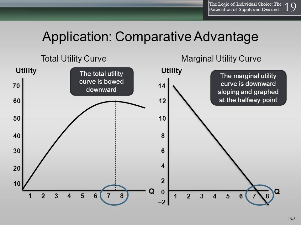 1 The Logic of Individual Choice: The Foundation of Supply and Demand 19 19-5 Application: Comparative Advantage Utility Q The total utility curve is bowed downward 10 60 40 50 70 Utility Q 1 2 3 4 5 6 7 8 Total Utility CurveMarginal Utility Curve The marginal utility curve is downward sloping and graphed at the halfway point 1 2 3 4 5 6 7 8 30 20 2 12 8 10 14 6 4 –2 0
