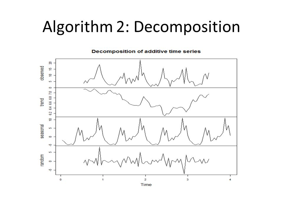 Algorithm 2: Decomposition