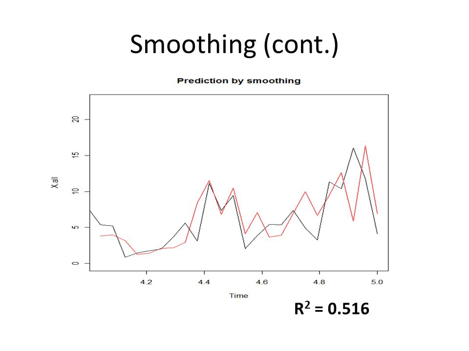 Smoothing (cont.) R 2 = 0.516