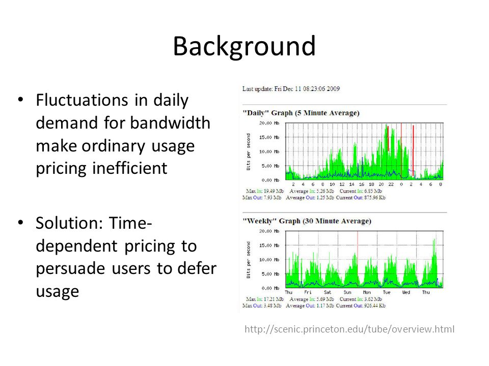 Background Fluctuations in daily demand for bandwidth make ordinary usage pricing inefficient Solution: Time- dependent pricing to persuade users to defer usage http://scenic.princeton.edu/tube/overview.html