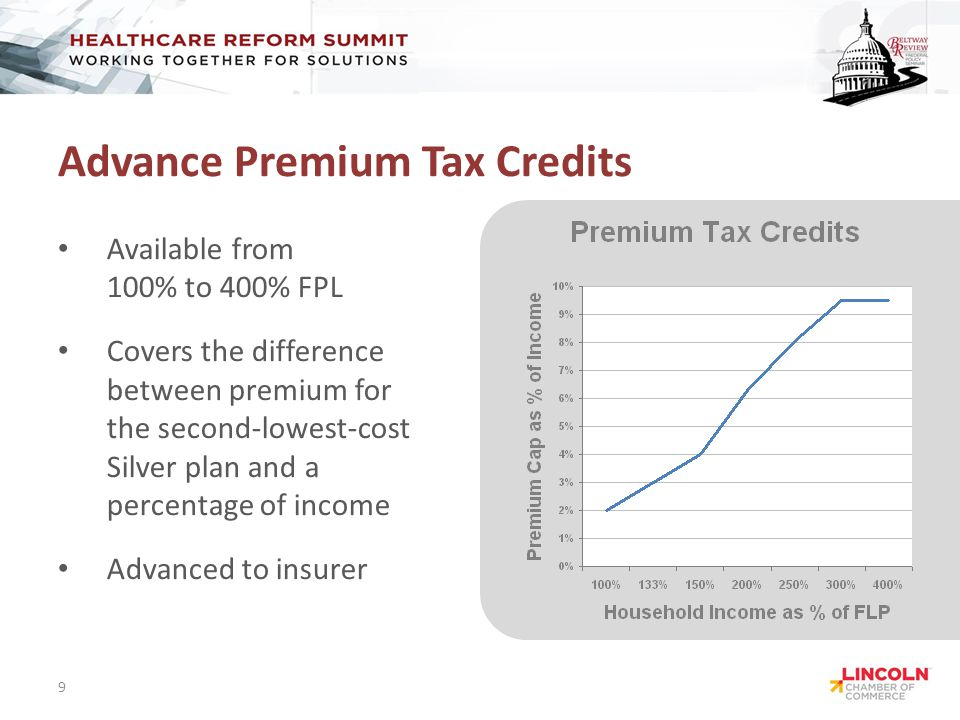 Advance Premium Tax Credits Available from 100% to 400% FPL Covers the difference between premium for the second-lowest-cost Silver plan and a percentage of income Advanced to insurer 9