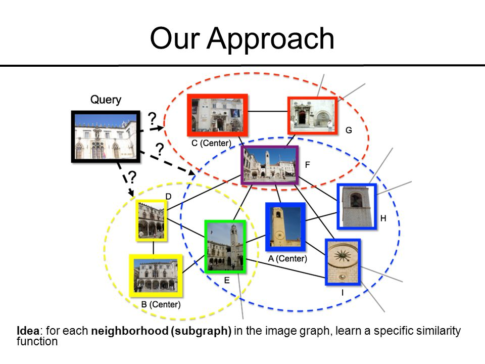 Our Approach Idea: for each neighborhood (subgraph) in the image graph, learn a specific similarity function