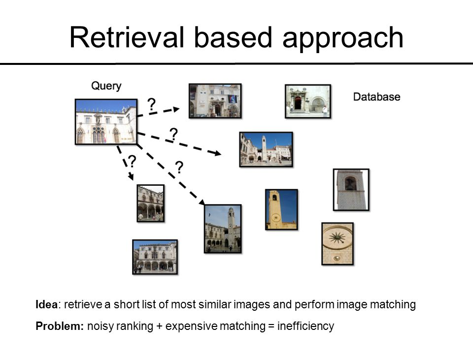 Retrieval based approach Idea: retrieve a short list of most similar images and perform image matching Problem: noisy ranking + expensive matching = inefficiency