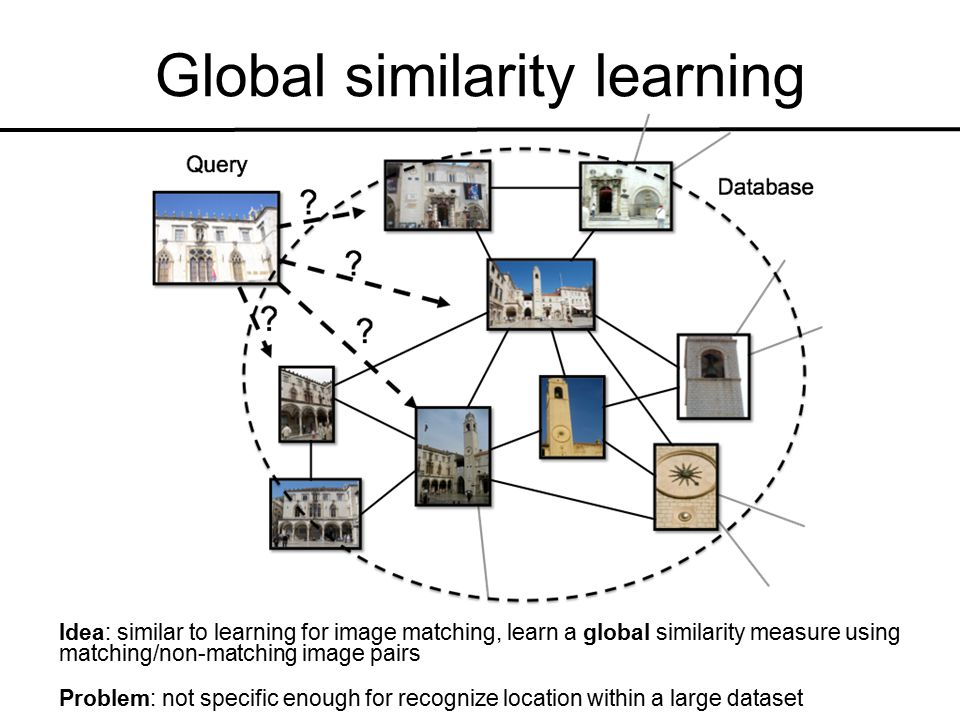Global similarity learning Idea: similar to learning for image matching, learn a global similarity measure using matching/non-matching image pairs Problem: not specific enough for recognize location within a large dataset