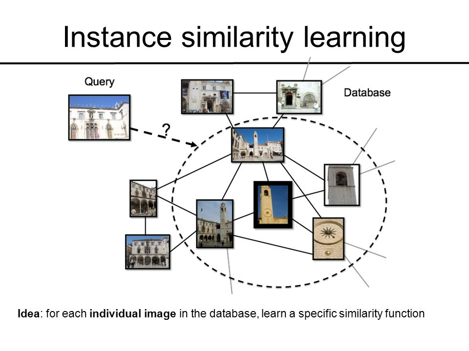 Instance similarity learning Idea: for each individual image in the database, learn a specific similarity function