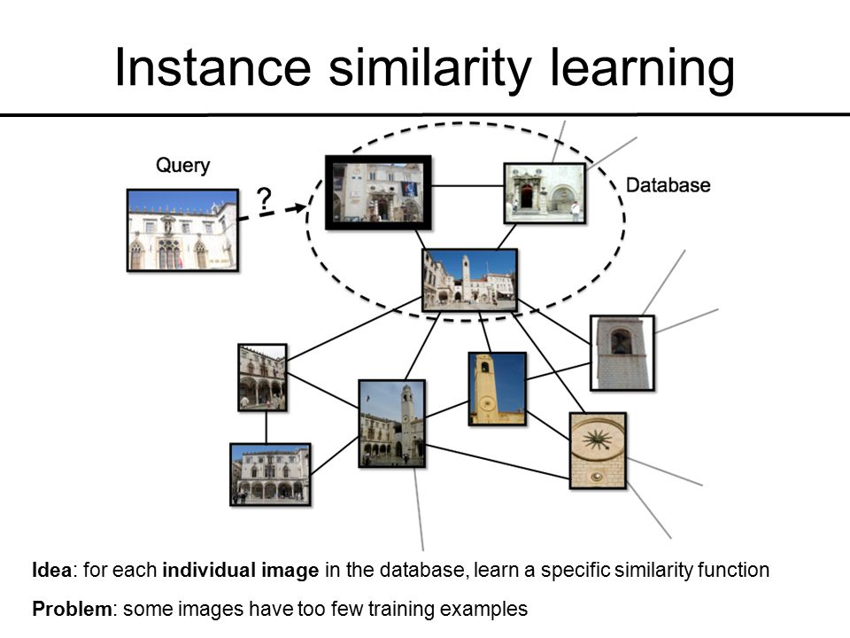 Instance similarity learning Idea: for each individual image in the database, learn a specific similarity function Problem: some images have too few training examples