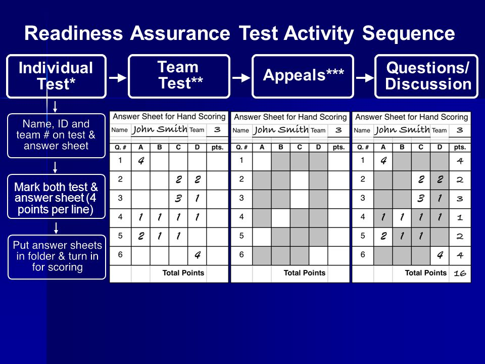 Readiness Assurance Test Activity Sequence Test* Individual Test** Team Appeals*** Discussion Questions/ Mark both test & answer sheet (4 points per l