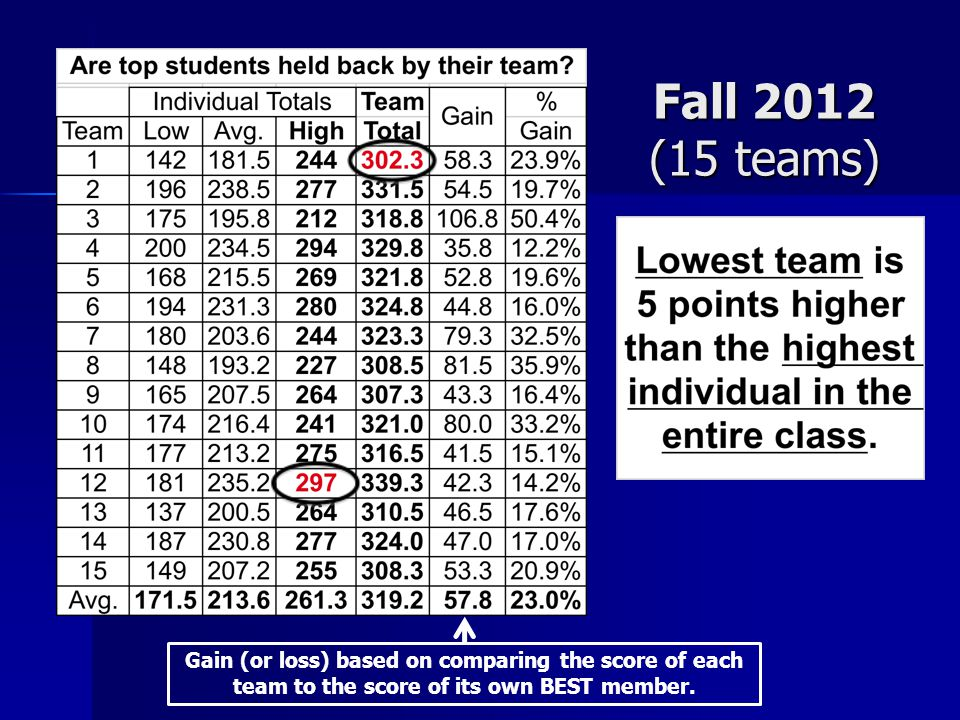 Gain (or loss) based on comparing the score of each team to the score of its own BEST member. Fall 2012 (15 teams)