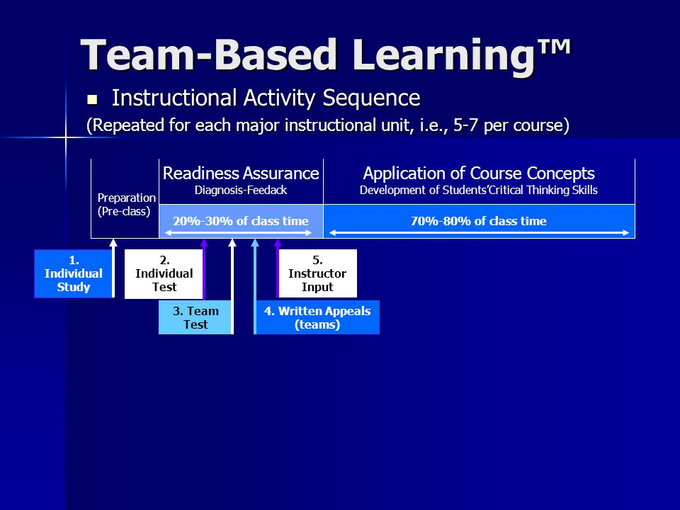 Team-Based Learning™ Instructional Activity Sequence Instructional Activity Sequence (Repeated for each major instructional unit, i.e., 5-7 per course