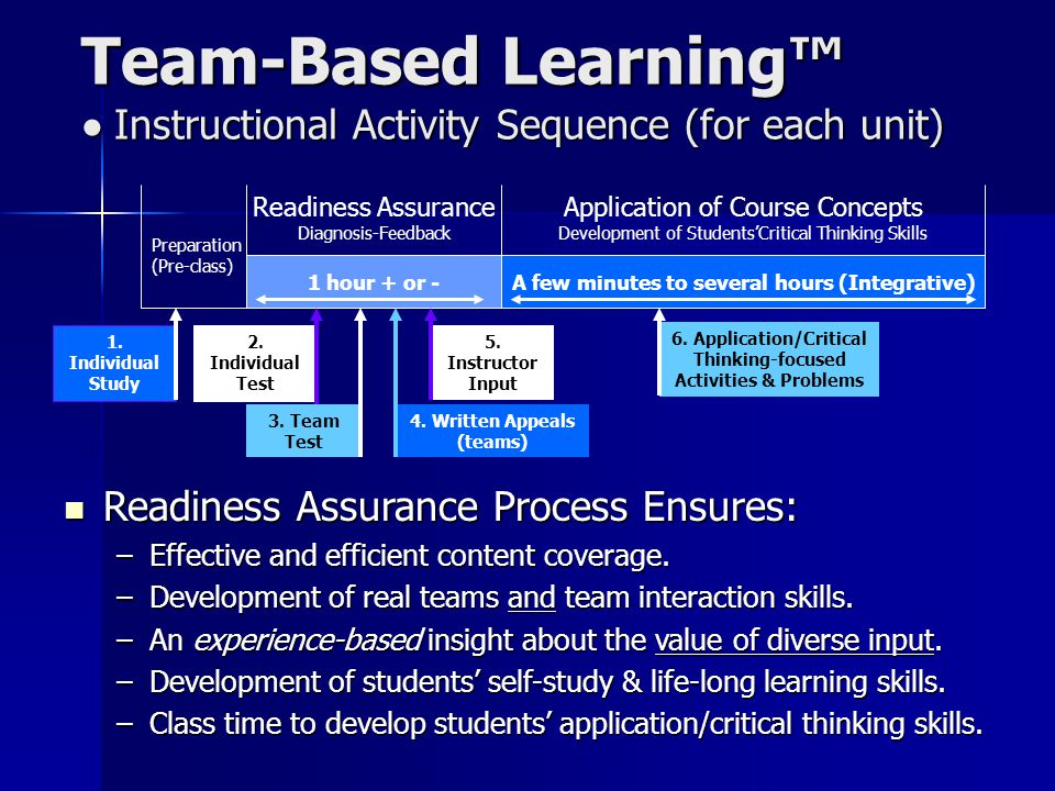 Team-Based Learning™ Instructional Activity Sequence (for each unit) Readiness Assurance Process Ensures: Readiness Assurance Process Ensures: –Effect