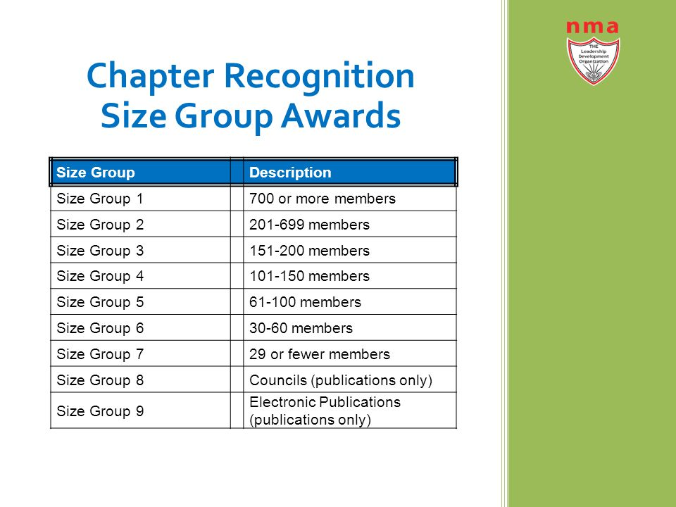 Size GroupDescription Size Group 1700 or more members Size Group 2201-699 members Size Group 3151-200 members Size Group 4101-150 members Size Group 561-100 members Size Group 630-60 members Size Group 729 or fewer members Size Group 8Councils (publications only) Size Group 9 Electronic Publications (publications only) Chapter Recognition Size Group Awards