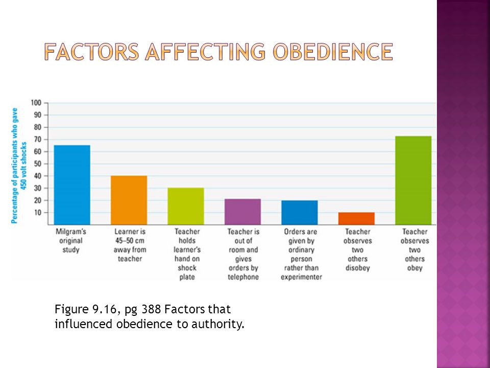 Figure 9.16, pg 388 Factors that influenced obedience to authority.