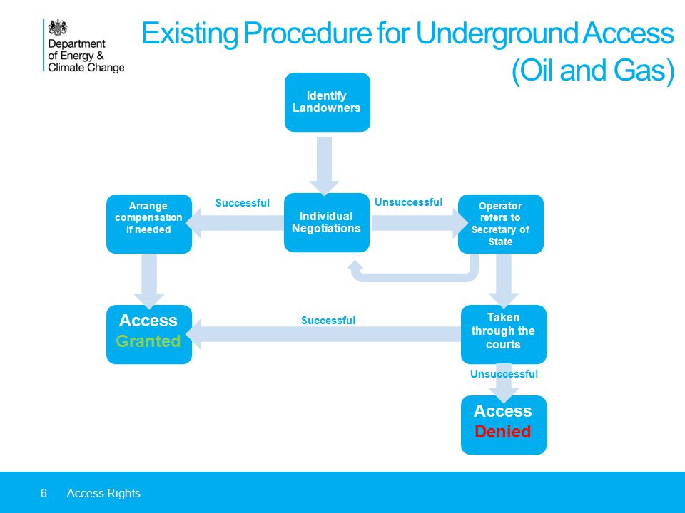 6Access Rights Existing Procedure for Underground Access (Oil and Gas) Identify Landowners Individual Negotiations Arrange compensation if needed Operator refers to Secretary of State Successful Unsuccessful Taken through the courts Access Granted Access Denied Successful Unsuccessful