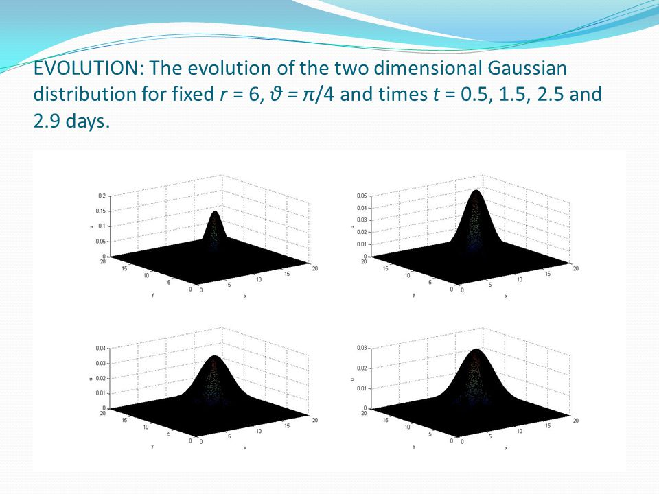 EVOLUTION: The evolution of the two dimensional Gaussian distribution for fixed r = 6, θ = π/4 and times t = 0.5, 1.5, 2.5 and 2.9 days.