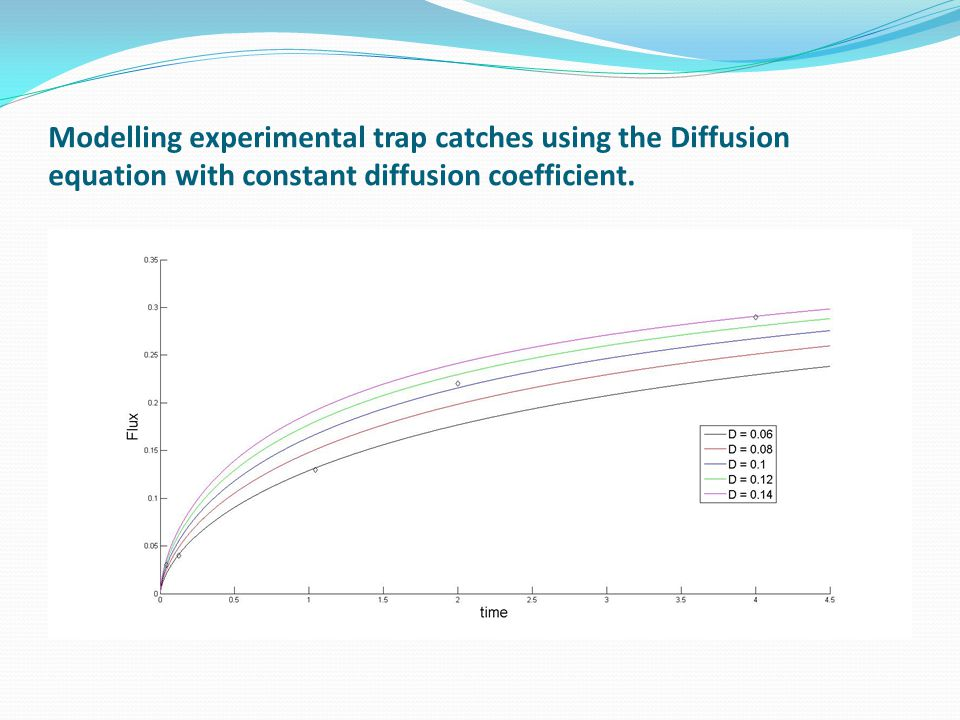 Modelling experimental trap catches using the Diffusion equation with constant diffusion coefficient.