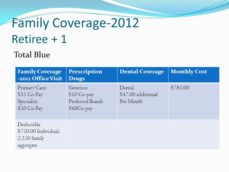 Family Coverage-2012 Retiree + 1 Total Blue Family Coverage -2012 Office Visit Prescription Drugs Dental CoverageMonthly Cost Primary Care: $35 Co-Pay Specialist $50 Co-Pay Generics: $10 Co-pay Preferred Brand: $60Co-pay Dental $47.00 additional Per Month $782.00 Deductible $750.00 Individual; 2,250 family aggregate