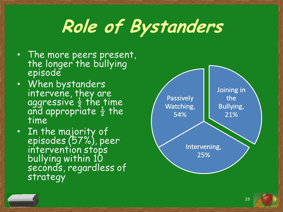 Role of Bystanders The more peers present, the longer the bullying episode When bystanders intervene, they are aggressive ½ the time and appropriate ½ the time In the majority of episodes (57%), peer intervention stops bullying within 10 seconds, regardless of strategy Joining in the Bullying, 21% Intervening, 25% Passively Watching, 54% 23