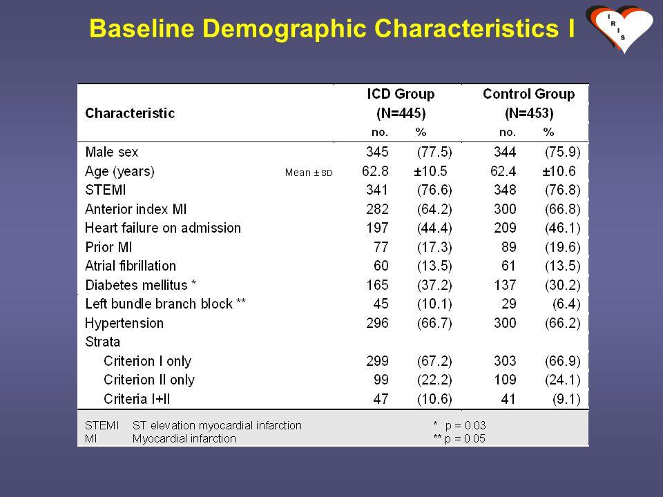 Baseline Demographic Characteristics I