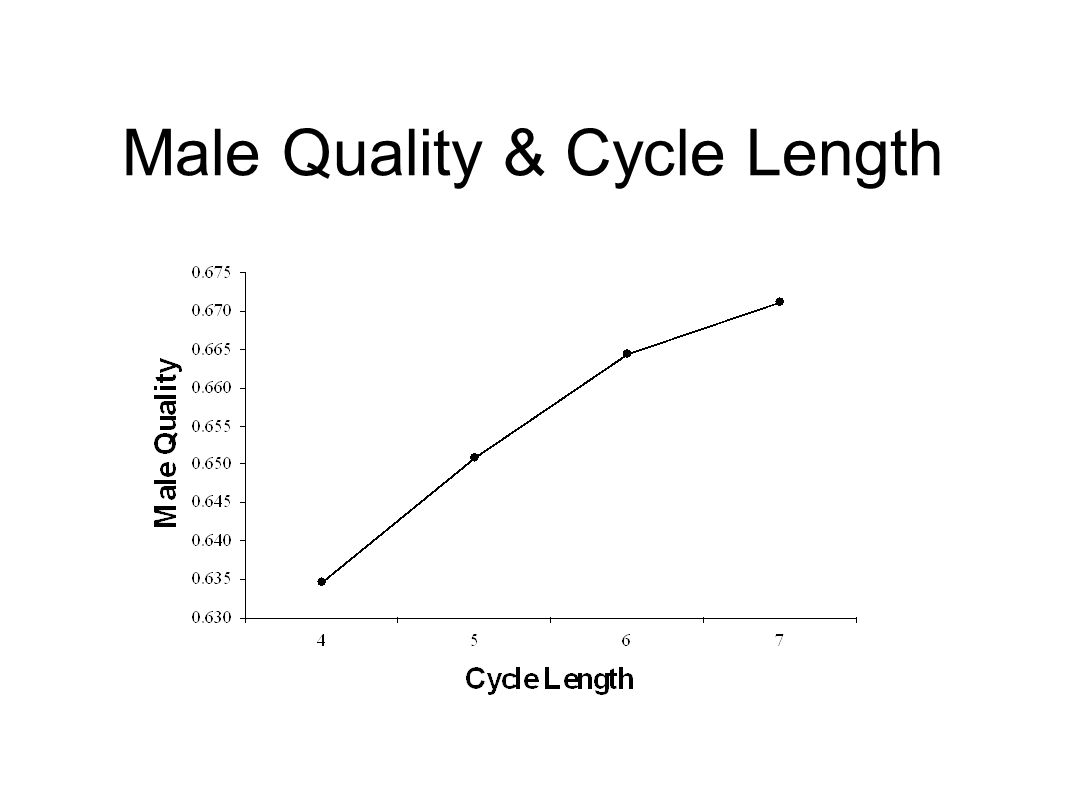 Male Quality & Cycle Length