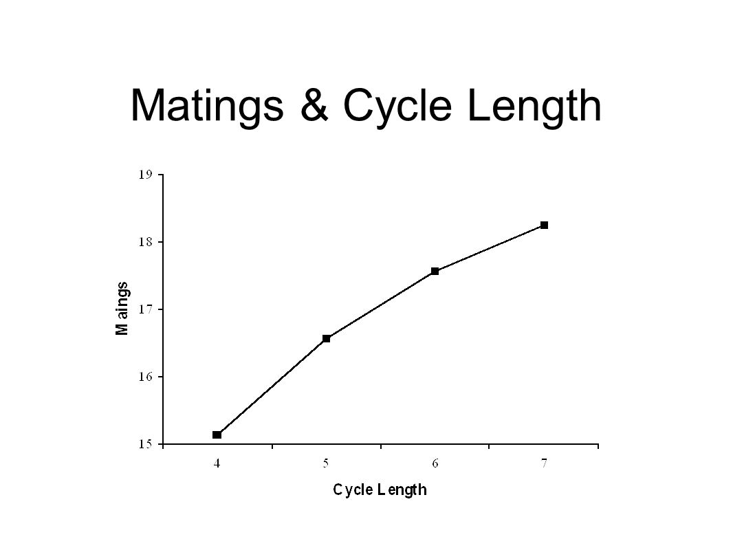 Matings & Cycle Length