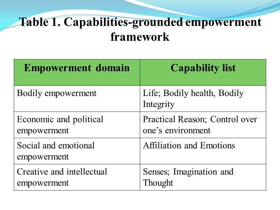 Table 1. Capabilities-grounded empowerment framework Empowerment domainCapability list Bodily empowermentLife; Bodily health, Bodily Integrity Economi