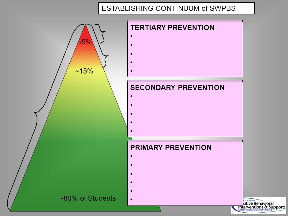 ~80% of Students ~5% ESTABLISHING CONTINUUM of SWPBS SECONDARY PREVENTION Check in/out Targeted social skills instruction Peer-based supports Social skills club TERTIARY PREVENTION Function-based support Wraparound Person-centered planning PRIMARY PREVENTION Teach SW expectations Proactive SW discipline Positive reinforcement Effective instruction Parent engagement SECONDARY PREVENTION TERTIARY PREVENTION PRIMARY PREVENTION ~15%
