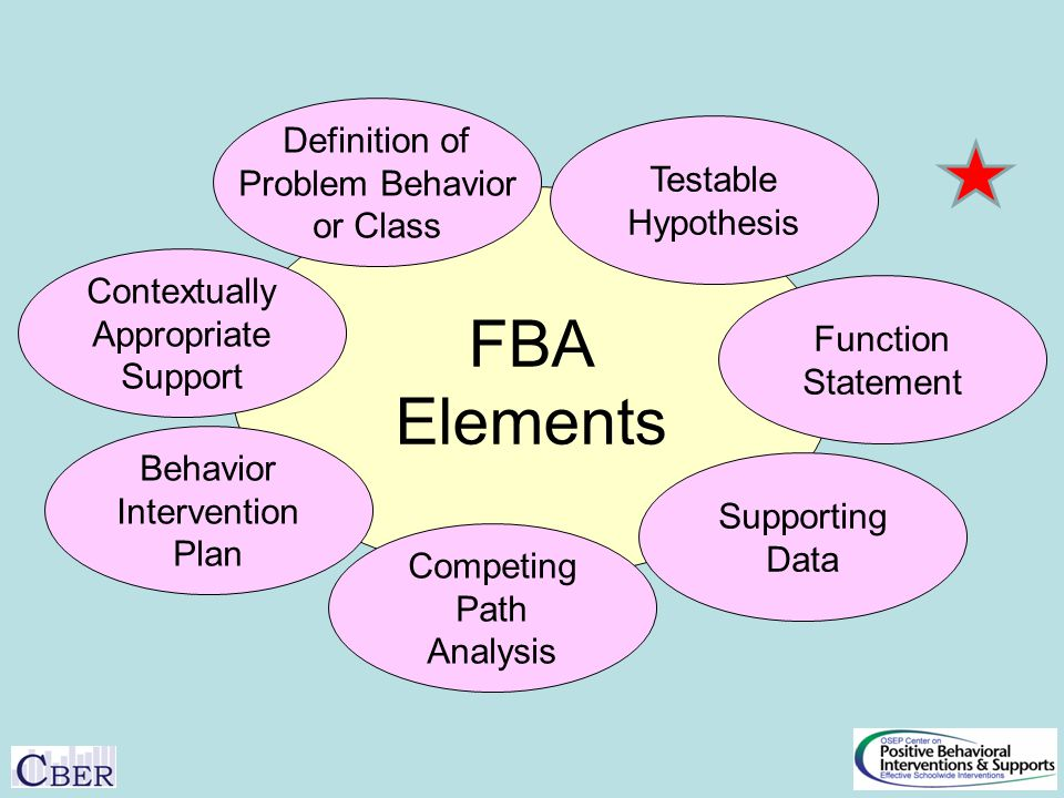 FBA Elements Contextually Appropriate Support Testable Hypothesis Function Statement Competing Path Analysis Supporting Data Behavior Intervention Plan Definition of Problem Behavior or Class