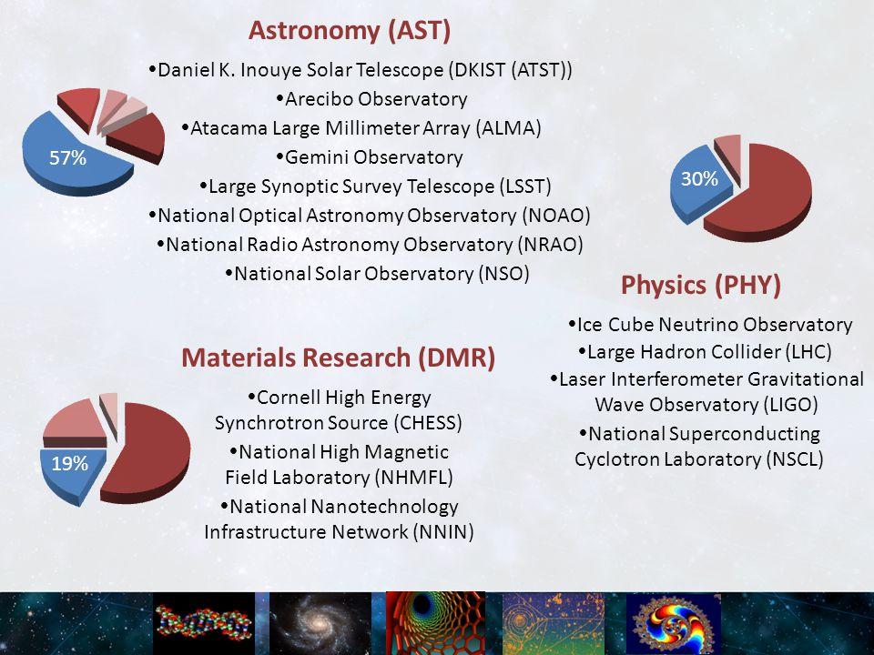 Astronomy (AST)  Daniel K.