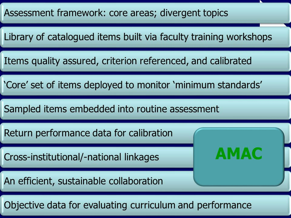 Assessment framework: core areas; divergent topics Library of catalogued items built via faculty training workshops Items quality assured, criterion r