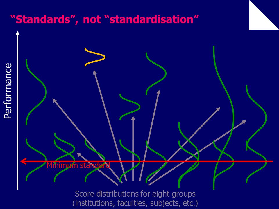 "Score distributions for eight groups (institutions, faculties, subjects, etc.) ""Standards"", not ""standardisation"" Performance Minimum standard"