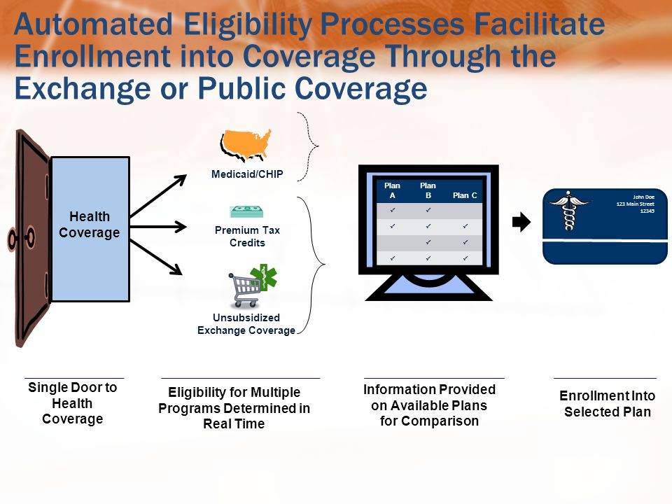 Automated Eligibility Processes Facilitate Enrollment into Coverage Through the Exchange or Public Coverage Single Door to Health Coverage Eligibility for Multiple Programs Determined in Real Time Information Provided on Available Plans for Comparison Enrollment Into Selected Plan Plan A Plan BPlan C     John Doe 123 Main Street 12345 Health Coverage Medicaid/CHIP Unsubsidized Exchange Coverage Premium Tax Credits