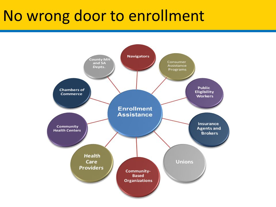 No wrong door to enrollment