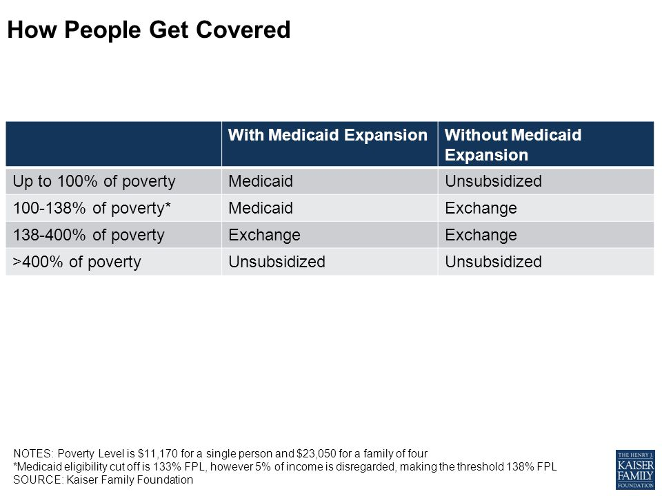 With Medicaid ExpansionWithout Medicaid Expansion Up to 100% of povertyMedicaidUnsubsidized 100-138% of poverty*MedicaidExchange 138-400% of povertyExchange >400% of povertyUnsubsidized NOTES: Poverty Level is $11,170 for a single person and $23,050 for a family of four *Medicaid eligibility cut off is 133% FPL, however 5% of income is disregarded, making the threshold 138% FPL SOURCE: Kaiser Family Foundation How People Get Covered