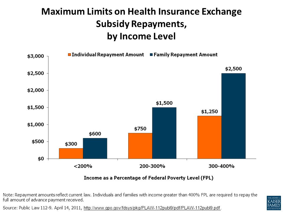 Maximum Limits on Health Insurance Exchange Subsidy Repayments, by Income Level Note: Repayment amounts reflect current law.