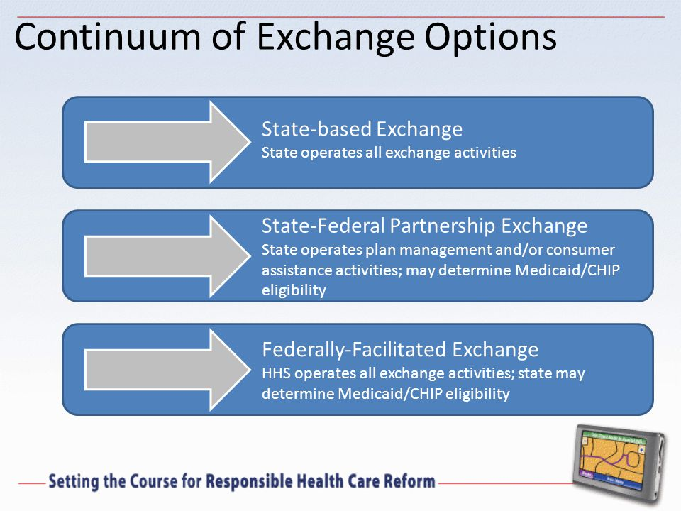 Continuum of Exchange Options State-based Exchange State operates all exchange activities State-Federal Partnership Exchange State operates plan management and/or consumer assistance activities; may determine Medicaid/CHIP eligibility Federally-Facilitated Exchange HHS operates all exchange activities; state may determine Medicaid/CHIP eligibility