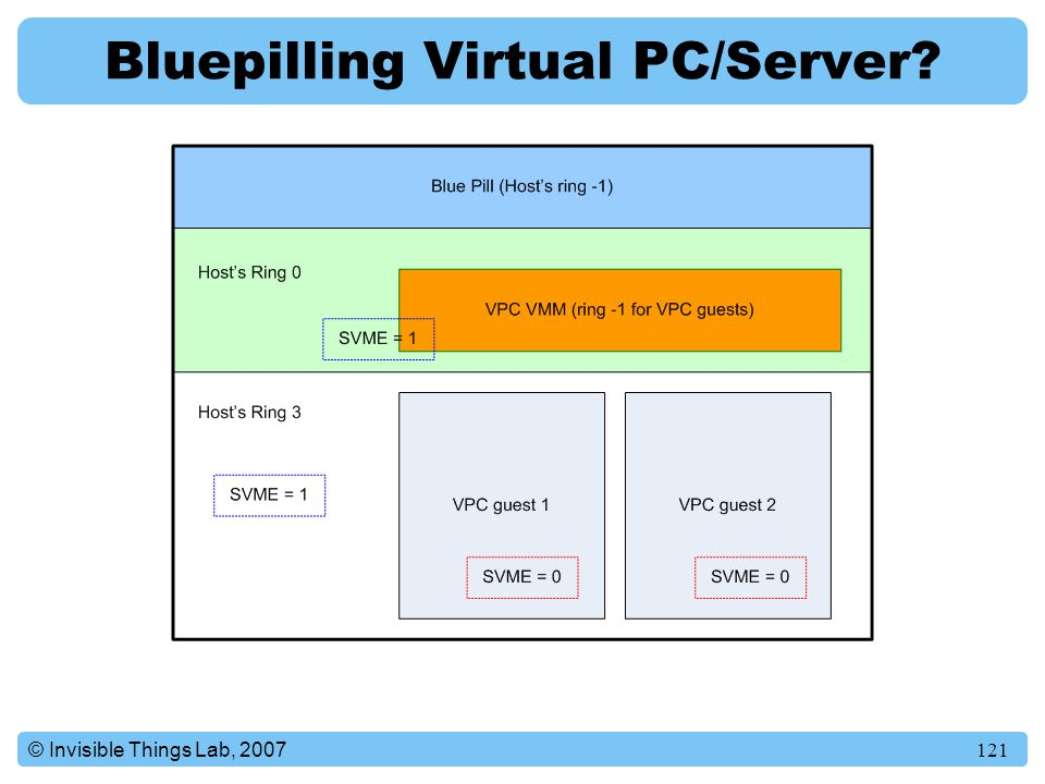 121© Invisible Things Lab, 2007 Bluepilling Virtual PC/Server?