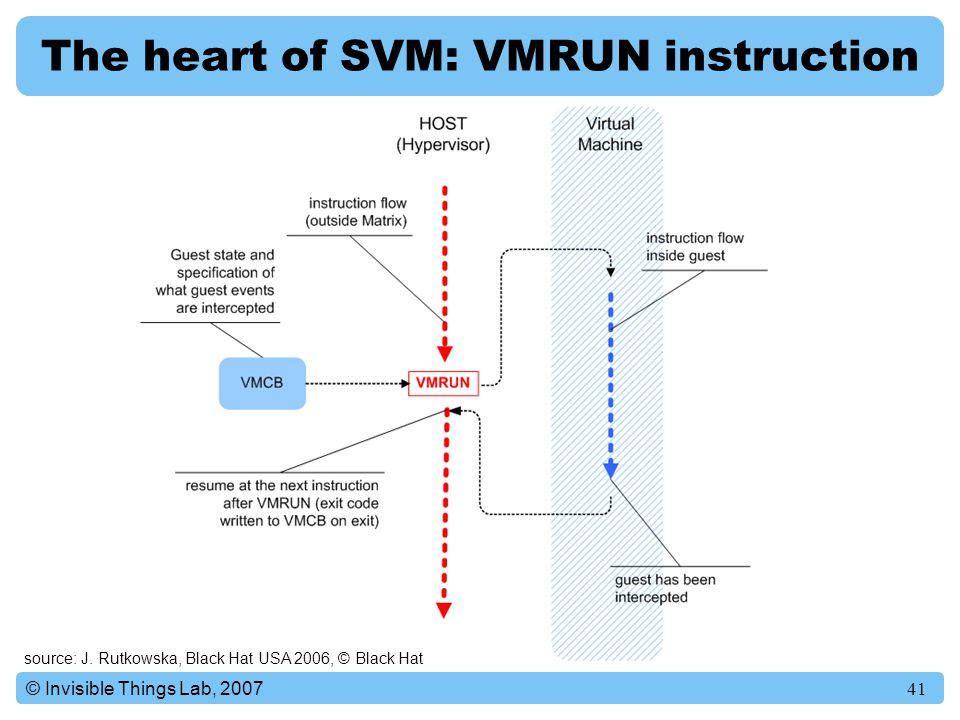41© Invisible Things Lab, 2007 The heart of SVM: VMRUN instruction source: J.