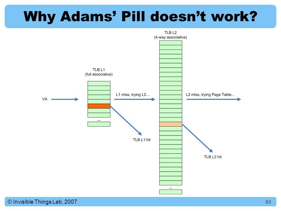 93© Invisible Things Lab, 2007 Why Adams' Pill doesn't work?