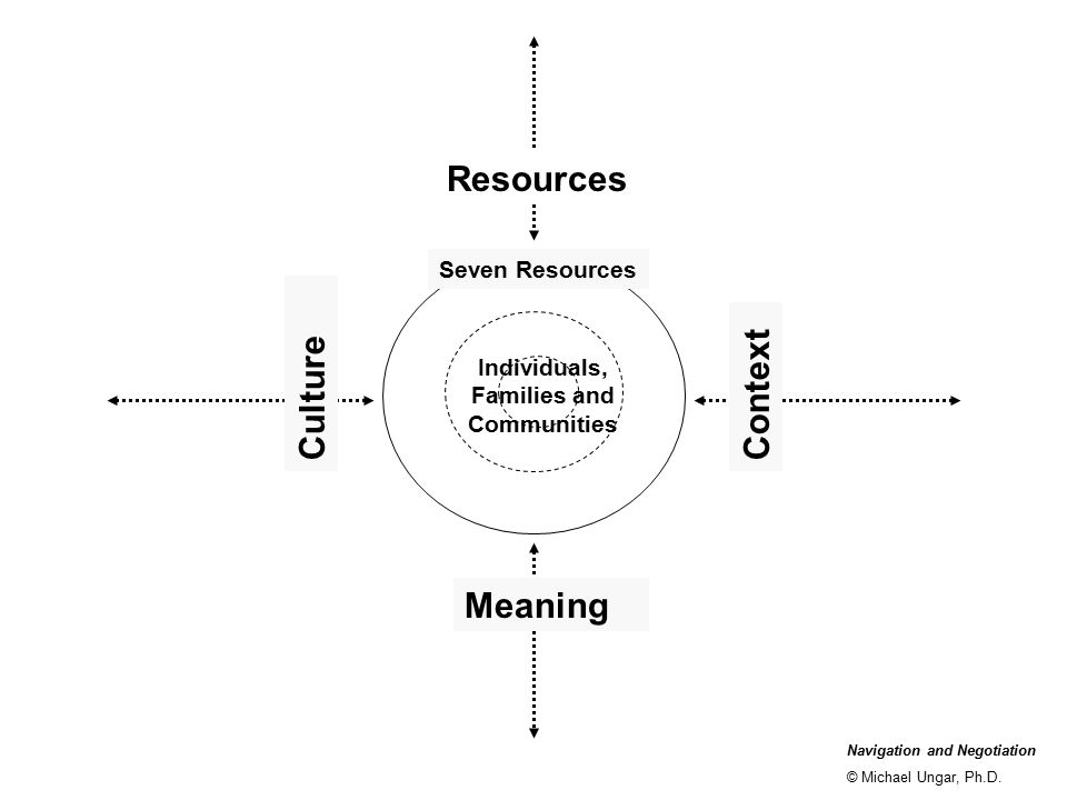 Individuals, Families and Communities Navigation and Negotiation © Michael Ungar, Ph.D. Seven Resources Resources Meaning CultureContext