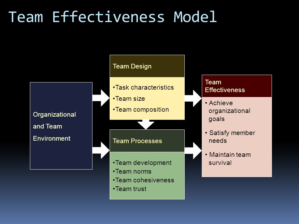 Team Effectiveness Model Task characteristics Team size Team composition Team Design Achieve organizational goals Satisfy member needs Maintain team survival Team Effectiveness Team development Team norms Team cohesiveness Team trust Team Processes Organizational and Team Environment