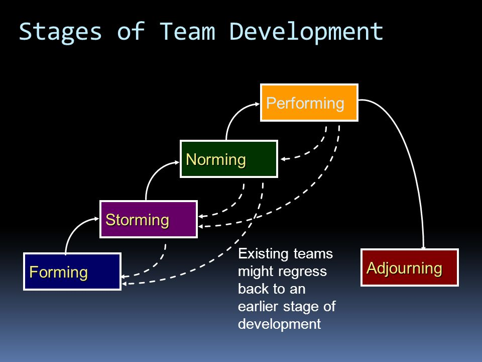 Existing teams might regress back to an earlier stage of development Forming Storming NormingPerforming Adjourning Stages of Team Development