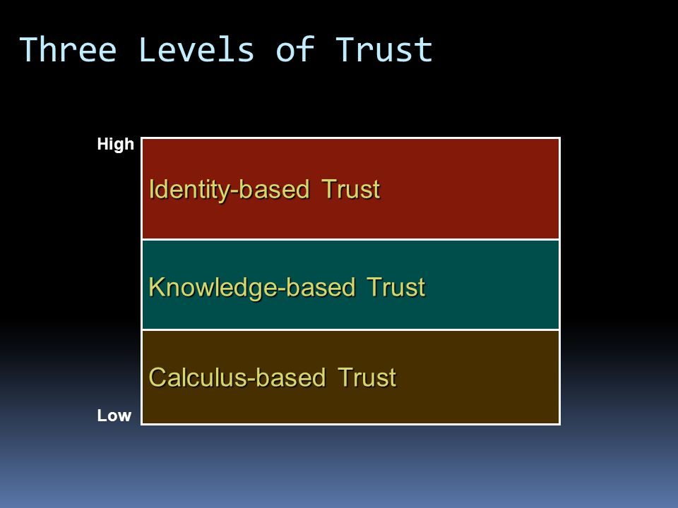Three Levels of Trust Identity-based Trust Knowledge-based Trust Calculus-based Trust High Low