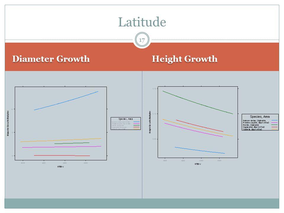 Diameter Growth Height Growth Latitude 17